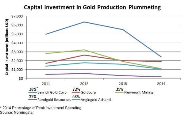 Gold Production Plummeting