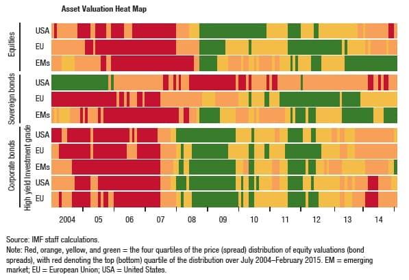 Asset Valuation Heat Map