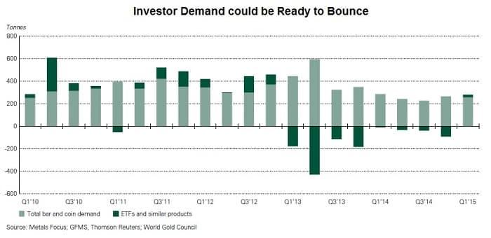 Gold Investor Demand
