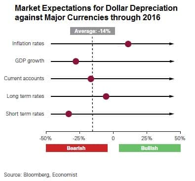 Market Expectations for Dollar Depreciation